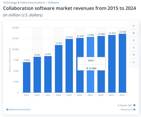collaboration software market share